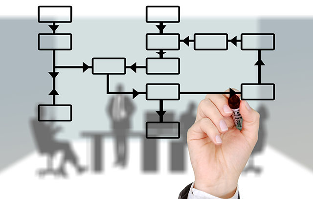规范流程管理